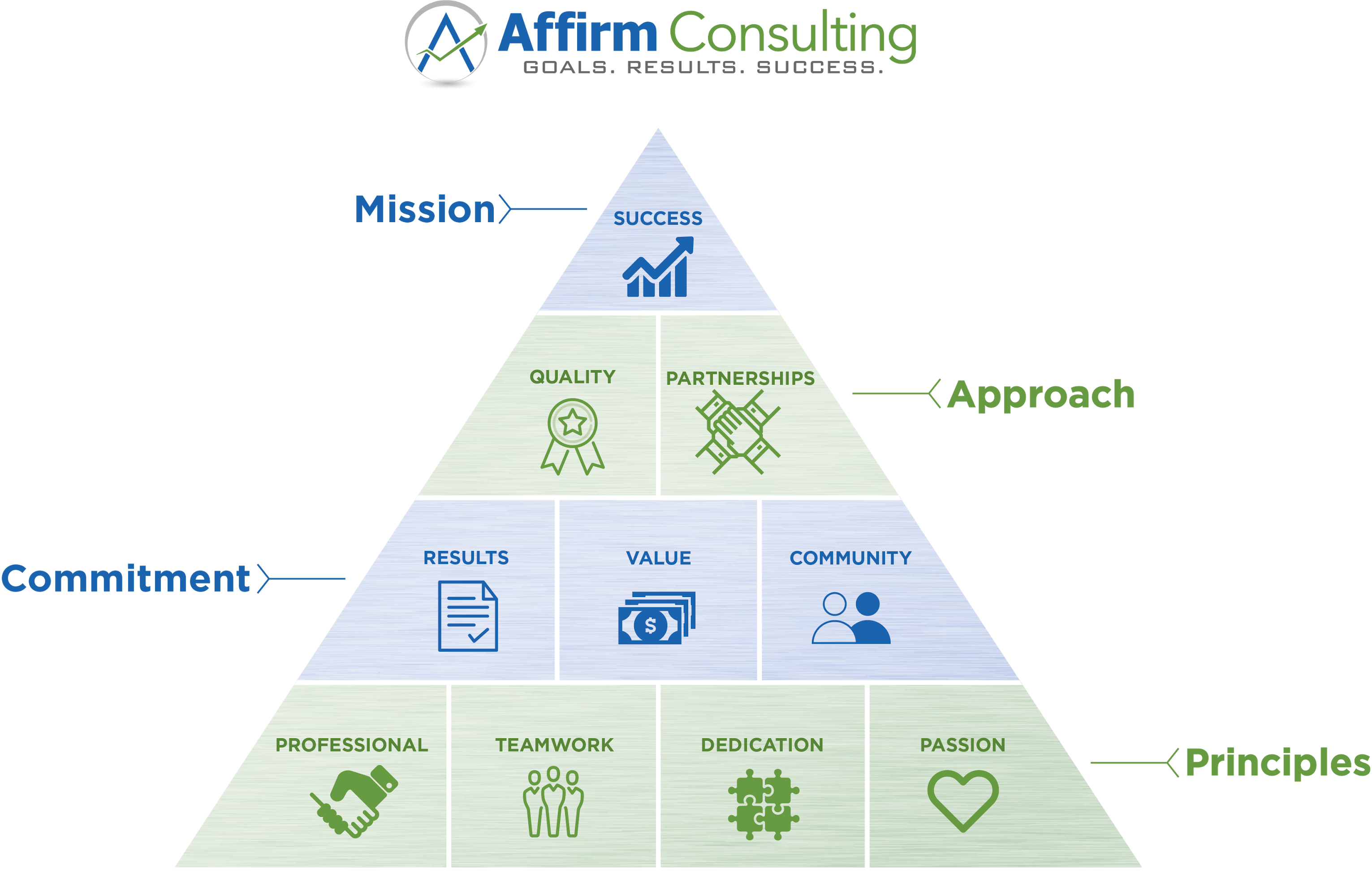 Our-Values_Affim-Consulting